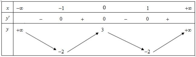 Cho hàm số y=f(x) có bảng biến thiên như sauHàm số đã cho nghịch biến trên hình ảnh