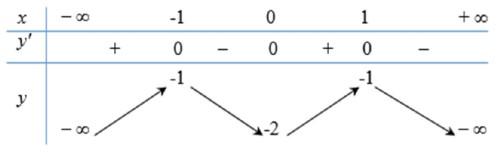 Cho hàm số y=f(x) có bảng biến thiên như sau :Hàm số đã cho đồng biến trên hình ảnh