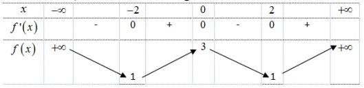 Cho hàm số có bảng biến thiên như sauHàm số đã cho nghịch biến trên khoảng nào hình ảnh