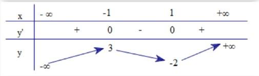 Cho hàm số y=f(x) có bảng biến thiên như sau:Hàm số đã cho đồng biến trên khoảng hình ảnh