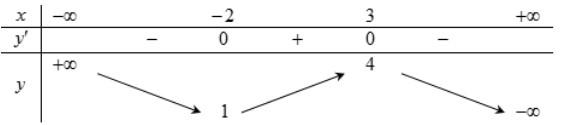 Cho hàm số y=f(x) có bảng biến thiên như sauHàm số đã cho đồng biến trên khoảng hình ảnh