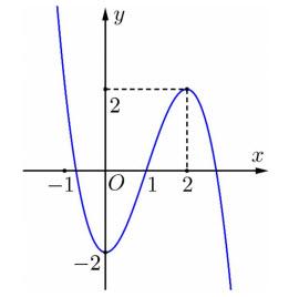 Cho hàm số y=f(x) có đồ thị như hình vẽ.Hàm số y=f(x) đồng biến trên khoảng nào hình ảnh