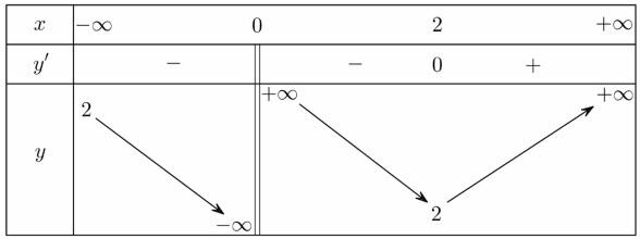 Cho hàm số y=f(x) có bảng biến thiên như hình vẽ dưới:Hàm số nghịch biến trên hình ảnh