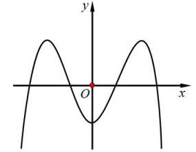 Đồ thị hàm số nào dưới đây có dạng như đường cong trong hình vẽ? A. y=-x4+3 x2-1 hình ảnh