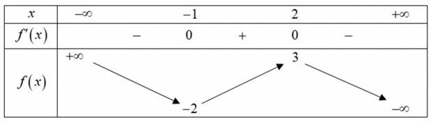 Cho hàm số y=f(x) có bảng biến thiên như hình vẽ.Giá trị cực đại của hàm số bằng hình ảnh
