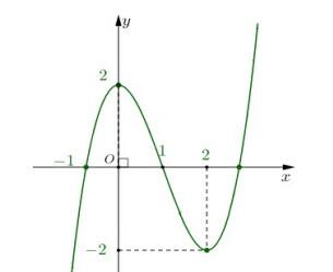 Cho hàm số bậc ba y = f(x) có đồ thị như hình vẽ. Số nghiệm của phương trình hình ảnh
