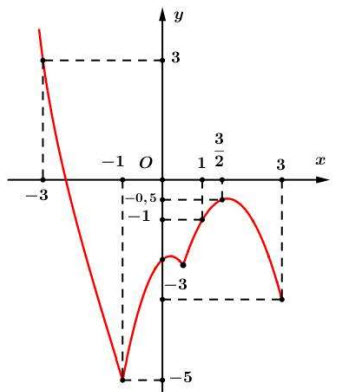 Cho hàm số f(x) có đạo hàm trên mathbbR, và fprime(x) có đồ thị như hình vẽ. Hàm hình ảnh