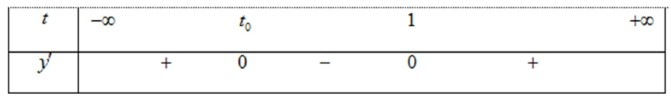 Cho hàm số f(x) có bảng xét dấu của đạo hàm như sau  Hàm số y=f(x-1)+x3-12 hình ảnh