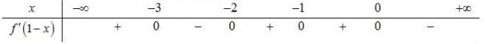 Cho hàm số f(x) có bảng xét dấu đạo hàm như sau:  Hàm số y=2 f(1-x)+sqrtx2+1-x hình ảnh