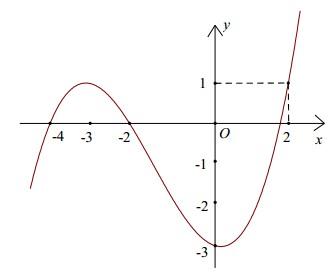 Cho hàm số bậc bốn y=f(x) có đồ thị của hàm số y=fprime(x)như hình vẽ bên.Hàm số hình ảnh