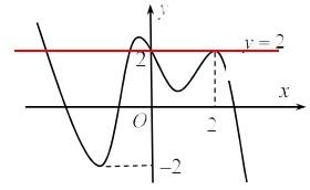 Cho hàm số y=f(x) có đạo hàm trên mathbbR  . Đồ thị hàm số y=fprime(x) như hình hình ảnh