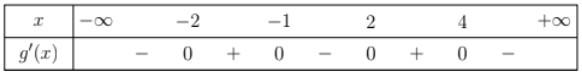 Cho hàm số y=f(x) có bảng xét dấu của đạo hàm như sauHàm số y=-2 f(x)+2019 hình ảnh