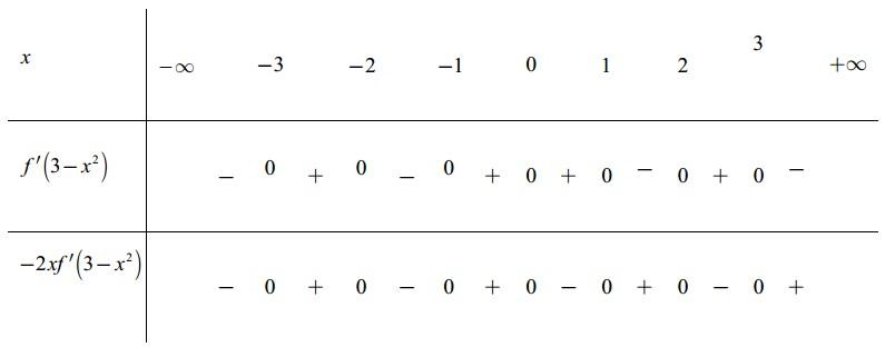 Cho hàm số y=f(x). Biết đồ thị hàm số  y=fprime(x) có đồ thị như hình vẽ bên. hình ảnh