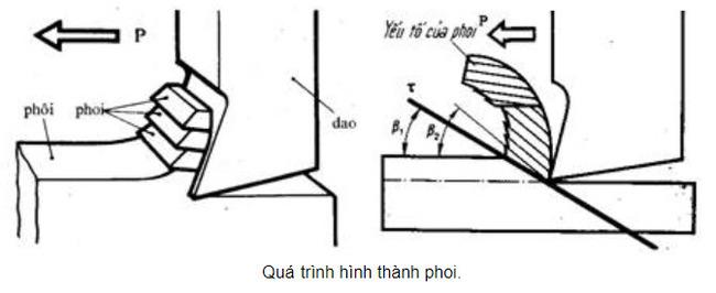 bài 2 trang 85 sách giáo khoa Công nghệ 11 quá trình hình thành phoi