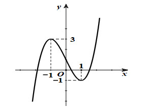 Đường cong trong hình vẽ sau là đồ thị của hàm số nào dưới đây?  D. y = x3 - 3x hình ảnh