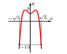 Cho hàm số y = fleft( x right) có đồ thị hàm số y = f