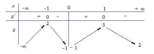 Cho hàm số y = fleft( x right) có bảng biến thiên Mệnh đề nào sau đây là đúng? hình ảnh