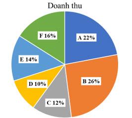 Dựa vào thông tin dưới đây để trả lời các câu từ 68 đến 70Tập đoàn X có 6 công hình ảnh