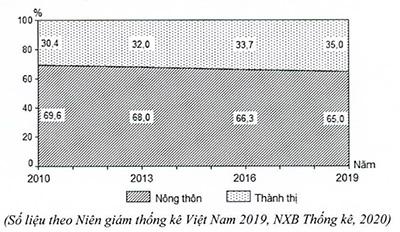 Cho biểu đồ về dân số nông thôn và thành thị của nước ta giai đoạn 2010 - hình ảnh