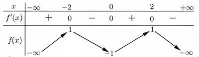 Cho hàm số f(x) có bảng biến thiên như sau:Hàm số đã cho đồng biến trên khoảng hình ảnh