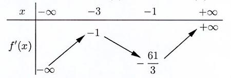 Cho f(x) là hàm số bậc bốn thỏa mãn f(0)=0. Hàm số fprime(x) có bàng biến thiên hình ảnh