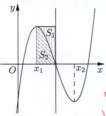 Cho hàm số bậc ba y=f(x) có đồ thị là đường cong trong hình bên. Biết hàm số hình ảnh
