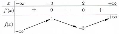 Cho hàm số f(x) có bảng biến thiên như sau:Điểm cực đại của hàm số đã cho là: D. hình ảnh