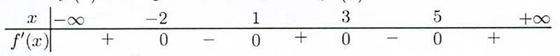 Cho hàm số f(x) có bảng xét dấu của đạo hàm fprime(x) như sau:Hàm số f(x) có bao hình ảnh