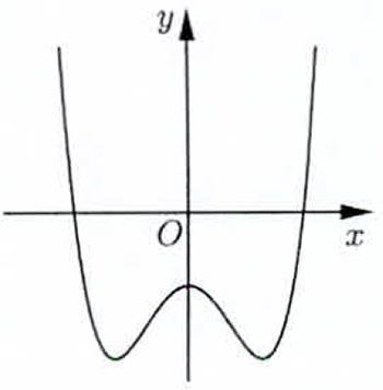 Đồ thị của hàm số nào dưới đây có dạng như đường cong trong hình bên? B. y=x4-2 hình ảnh