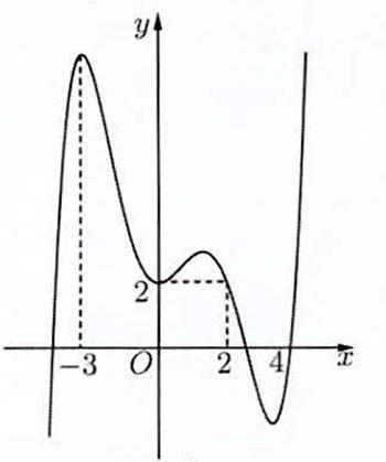 Cho hàm số f(x), đồ thị của hàm số y=fprime(x) là đường cong trong hình bên. Giá hình ảnh