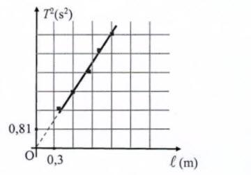 Trong bài thực hành đo gia tốc trọng trường g bằng con lắc đơn, một nhóm học hình ảnh