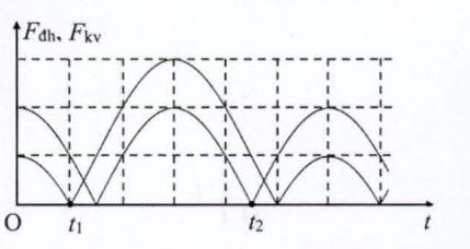 Một con lắc lò xo treo thẳng đứng, dao động điều hòa tại nơi có g=10 m / s2. hình ảnh