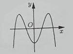 Đồ thị cùa hàm số nào dưới đây có dạng như đường cong trong hình bên? B. y=-2 hình ảnh