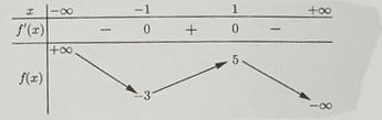 Cho hàm số y=f(x) có bàng biến thiên như sau:Giá trị cựe tiểu của hàm số đã cho hình ảnh