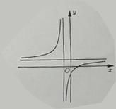 Biết hàm số y=fracx+ax+1 ( a là số thực cho trước, a neq 1 ) có đồ thị như trong hình ảnh