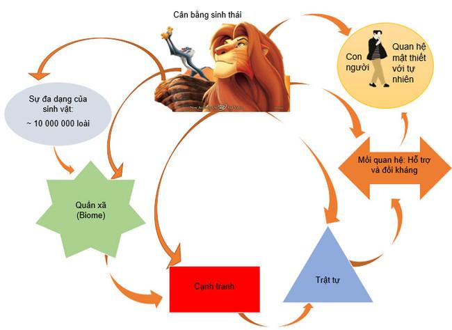 óm tắt bằng sơ đồ nội dung văn bản: Các loài chung sống với như thế nào