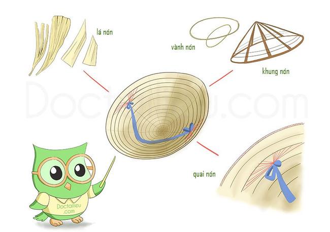 Thân bài thuyết minh về chiếc nón lá: Cấu tạo nón lá